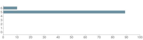 Chart?cht=bhs&chs=500x140&chbh=10&chco=6f92a3&chxt=x,y&chd=t:10,89,0,0,0,0,0&chm=t+10%,333333,0,0,10|t+89%,333333,0,1,10|t+0%,333333,0,2,10|t+0%,333333,0,3,10|t+0%,333333,0,4,10|t+0%,333333,0,5,10|t+0%,333333,0,6,10&chxl=1:|other|indian|hawaiian|asian|hispanic|black|white